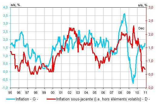 Inflation française : ne dramatisons pas !