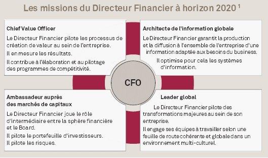 Le CFO - Directeur Financier, créateur de valeur