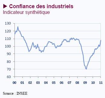 Confiance des industriels – janvier 2011 (Asterès)