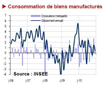 Consommation de biens manufacturés