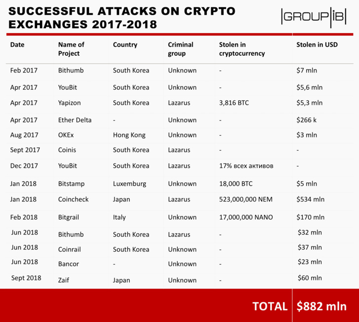 14 cyber attacks on crypto exchanges resulted in a loss of $882 million