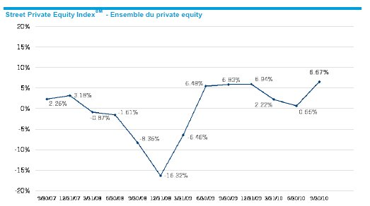 State Street : Indice Private Equity pour le 3ème trimestre 2010