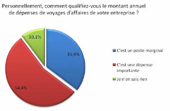 Enquête KDS/CFO : Les entreprises et la gestion des voyages d'affaires et des frais professionnels