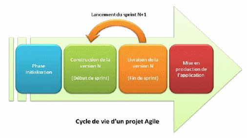 La stratégie de test agile, un préalable à la performance d'entreprise