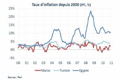 Maroc : toujours une opportunité pour les entreprises françaises