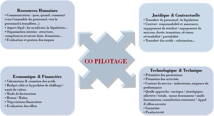 Valoriser les fonctions support de l'entreprise : la voix de l'externalisation