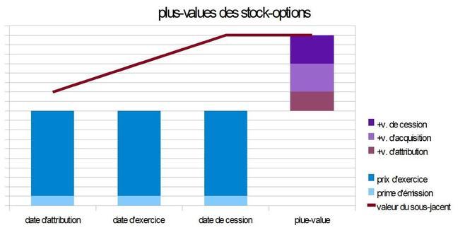 Stock-options = Niche fiscale ?