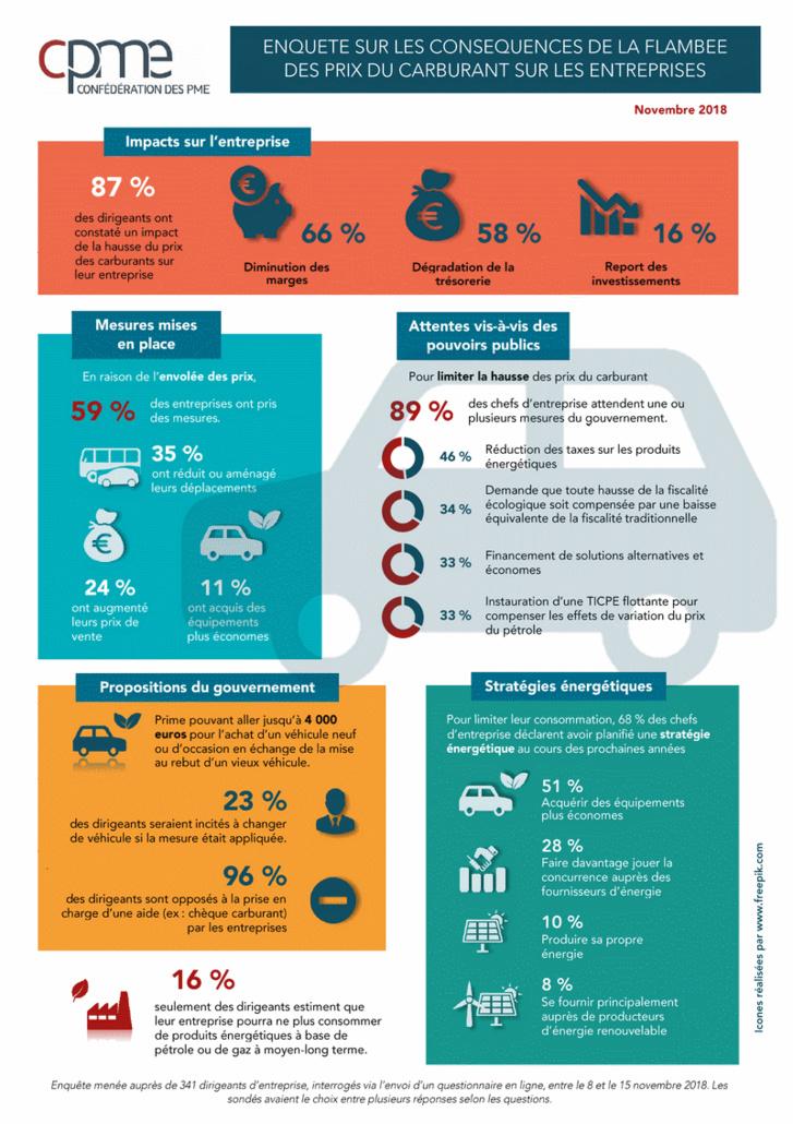 Chiffres sur l'impact de la hausse du prix du carburant pour les artisans, les TPE et les PME