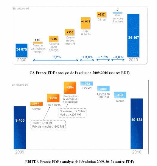 Météo et performance financière : EDF montre la voie