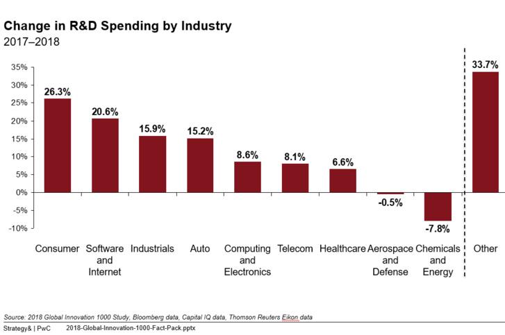 La Chine et l'Europe affichent une croissance à 2 chiffres de leurs dépenses R&D