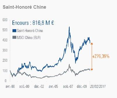 La Chine : bilan et perspectives 2011