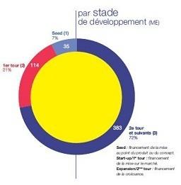 Capital-risque : L'indicateur Chausson Finance (2ème semestre 2010)