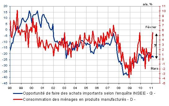 Consommation en France : un rebond, et après ?