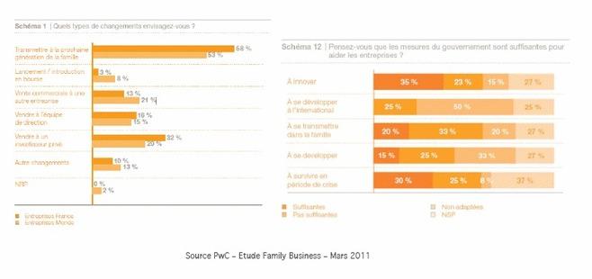 58% des dirigeants d'entreprises familiales françaises souhaitent transmettre à la prochaine génération