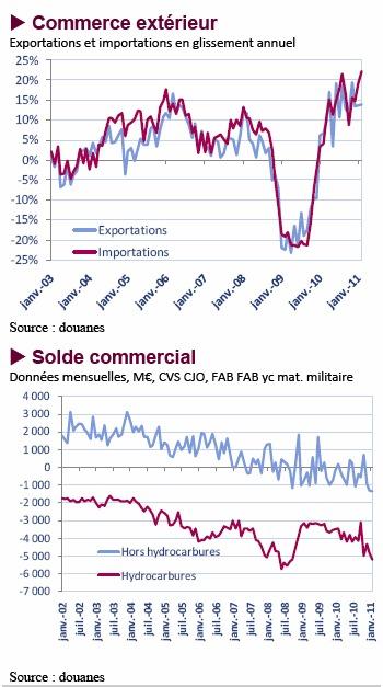 Commerce extérieur - Février 2011 (Astérès)