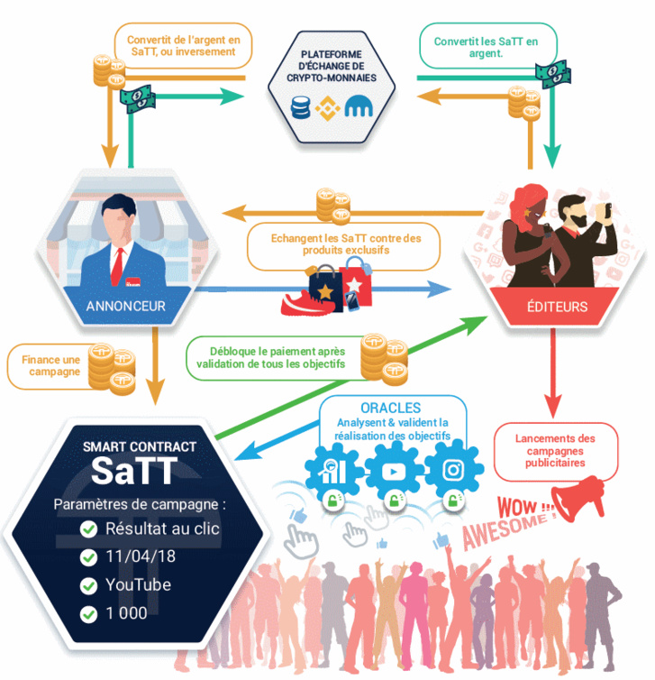 ICO - SaTT : révolutionner la publicité grâce à la blockchain