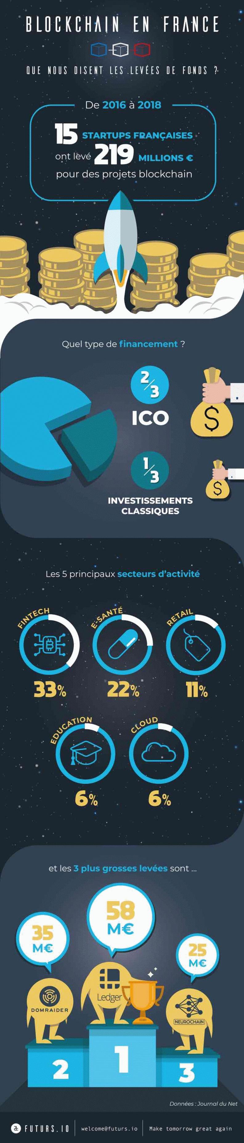 Blockchain en France : que nous disent les levées de fonds ?