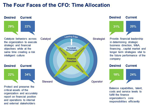 The Four Faces of the CFO: Time Allocation