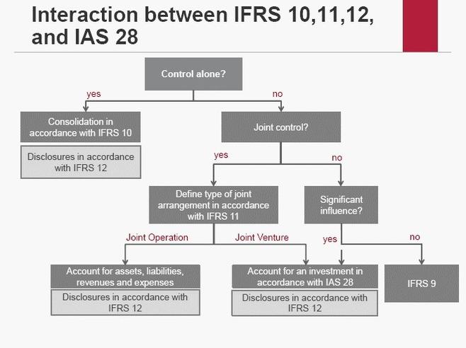IASB publie les Normes finales Consolidation, Accords conjoints et Informations à fournir