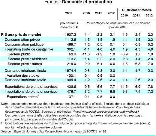 La reprise mondiale est bien engagée mais reste entourée d'incertitudes, selon l'OCDE