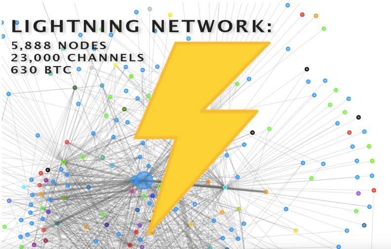 Lightning Network Gaining Traction