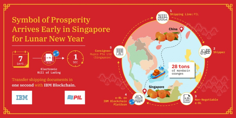 PIL and IBM collaborate to trial Lunar New Year delivery using IBM Blockchain Platform
