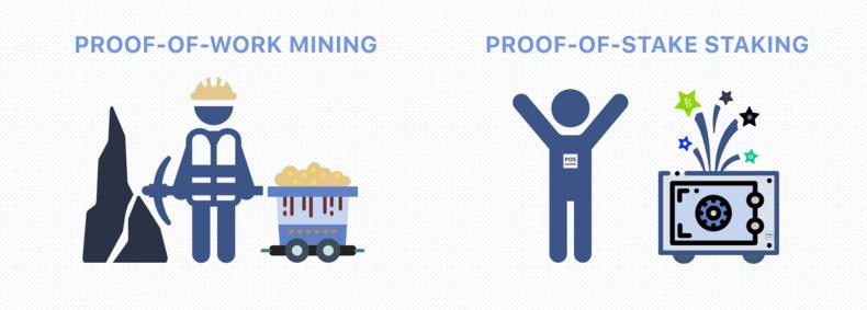 Bénéficiez des intérêts composés grâce aux Cryptomonnaies Proof-of-Stake (PoS)