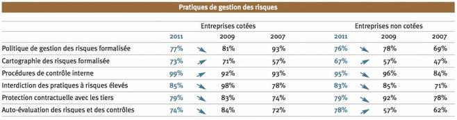 La gestion des risques, vecteur d'une meilleure performance : aucun doute possible pour les Directeurs Financiers !