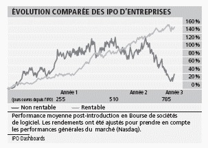 Capturer la performance du private equity via la cote