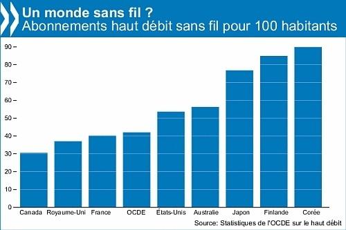 Le nombre d'abonnements au haut débit mobile dépasse le demi-milliard, selon l'OCDE