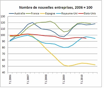 Entrepreneuriat : des conditions plus ou moins favorables selon les pays