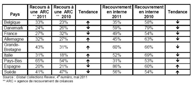 Le choix d'une agence de recouvrement de créances de plus en plus influencé par le taux de récupération que par le prix