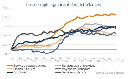 Défaillances d'entreprises : 8e baisse consécutive depuis septembre 2010
