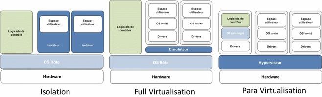 SAP et la Virtualisation, un mariage technique réussi ?
