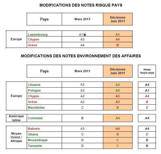 Coface révise les notes environnement des affaires : 7 reclassements de pays émergents, 2 pays européens sont dégradés