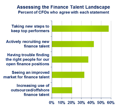 Do You Have a Finance-Talent Strategy? ( CFO Insights)