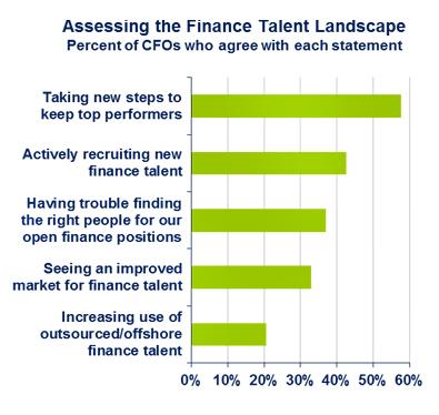 Do You Have a Finance-Talent Strategy? ( CFO Insights)