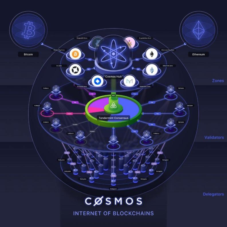 Cosmos Network : c'est quoi ?