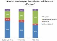 Sondage CFA Institute sur les taxes financières