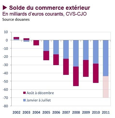 Alerte Asterès : Commerce extérieur France