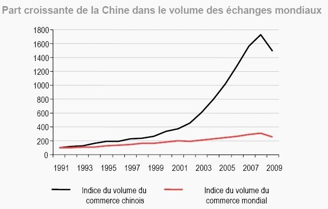 Le « billet rouge » : la Chine et le renminbi