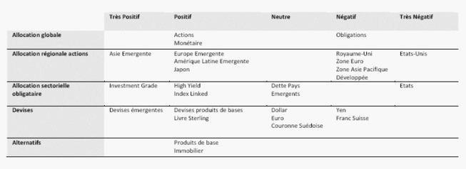 Skandia Investment Group repasse à sur-pondérer sur les actions