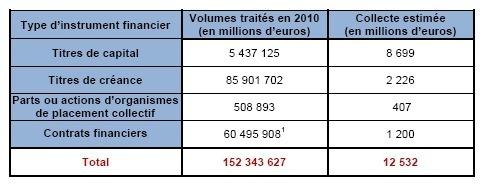 La Taxe sur les transactions financières est applicable en France (Rapport 99 Partners Advisory)