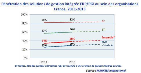 Cloud computing, mobilité, dématérialisation, collaboratif : Les nouveaux défis des ERP
