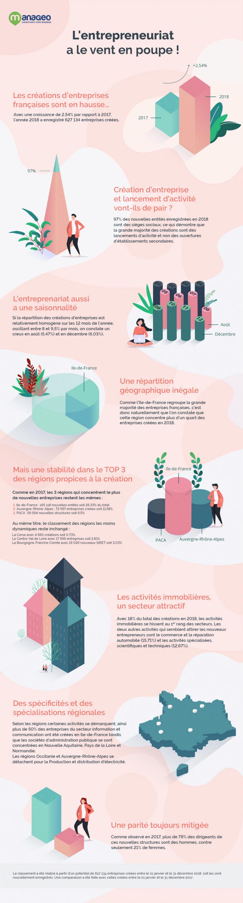 Le nombre d'entreprises créées en France a augmenté de 2,54% en 2018 !