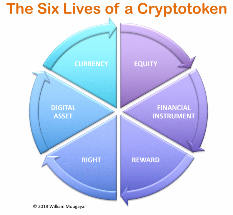 The Six Lives of A Token and Why Simplicity Wins Understanding and Change