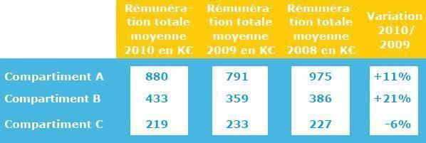 Zoom sur la rémunération de 400 dirigeants de sociétés cotées (Ed. 2011)