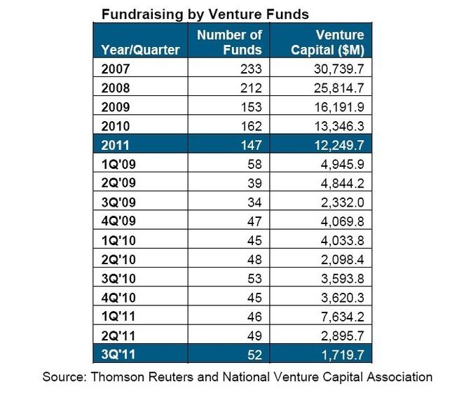 Forte chute du financement des fonds de capital risque aux Etats-Unis