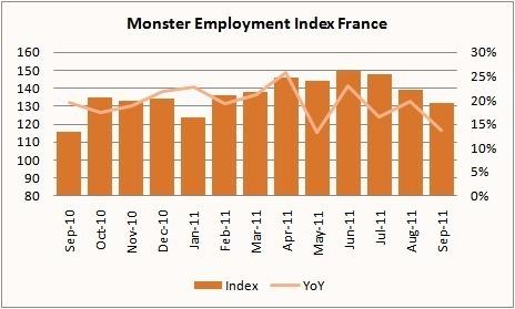 Monster Index de l'Emploi : le marché de l'emploi en ligne continue de progresser en septembre
