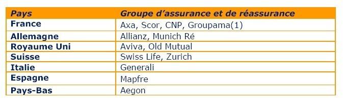 Les sujets sensibles de l'information financière chez les grands groupes d'assurances européens